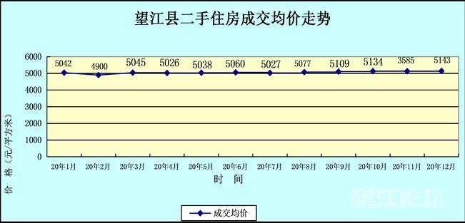 望江县2020年1-12月份房地产市场分析